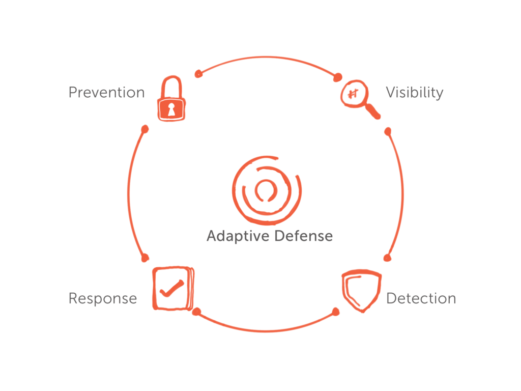Adaptive Defense infographic